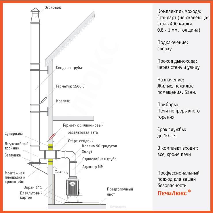Как сделать дымоход в доме